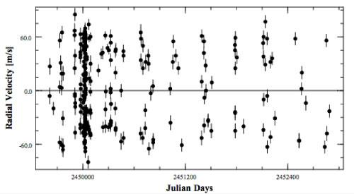 radial velocity data sets for 51 Peg