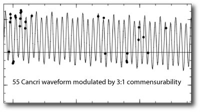 55 Cancri Waveform