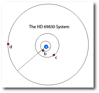 Orbits of HD 69830 b, c and d