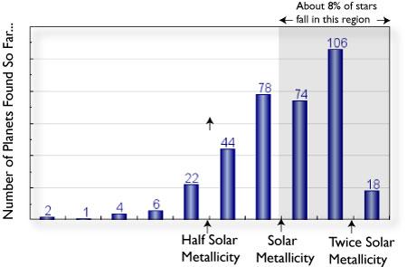 Planet Metallicity Correlation