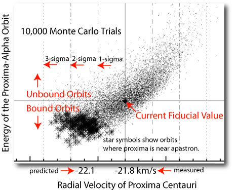 Monte Carlo simulation for Proxima Orbit