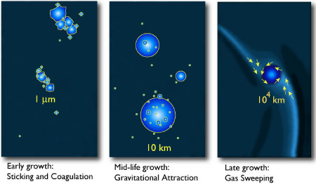 three initial phases of giant planet formation