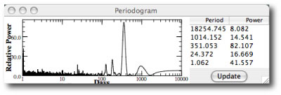 periodogram of synthetic data for Alpha Centauri B