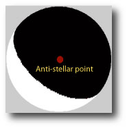 antistellar point