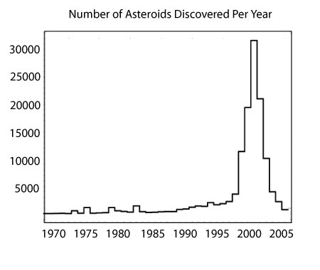 discovery rate for asteroids