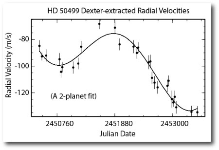 fit to the hd50499 radial velocity data set