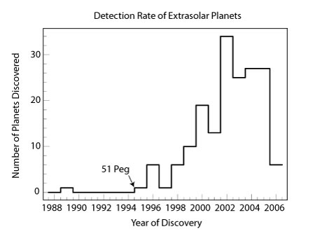 rate of planet detection
