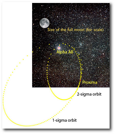 The orbit of proxima on the plane of the sky